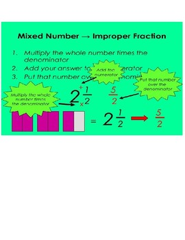 Mixed Number and Improper Fraction Note Sheet