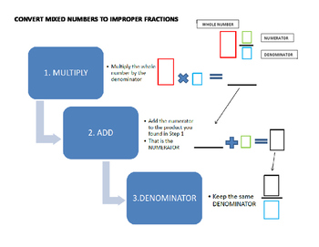 Mixed Number to Improper Fraction Flow Chart