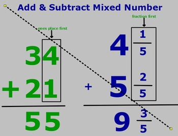 Mixed Numbers Flipchart Lesson (Addition and Subtraction)