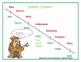 Mnemonic Metric System Conversion Poster