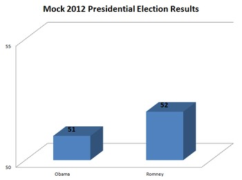 Mock 2012 Presidential Election Voting Booth