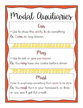 Modal Auxiliaries Chart & Worksheet (can, may, must)