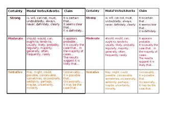 Modal Verbs Sheet