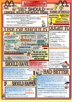Modal verbs - should