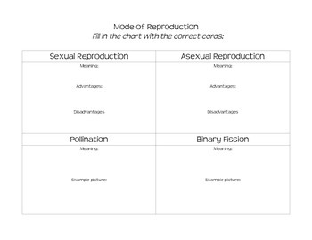 Mode of Reproduction SORT