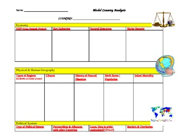 Model Country Research: Graphic Organizers