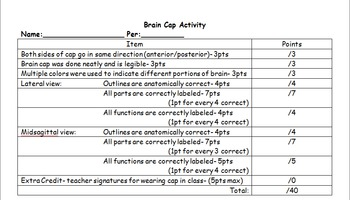 Model Functional Regions of the Brain using Swim Caps- Common Core and NGSS