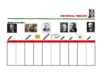 Model of the Atom Timeline