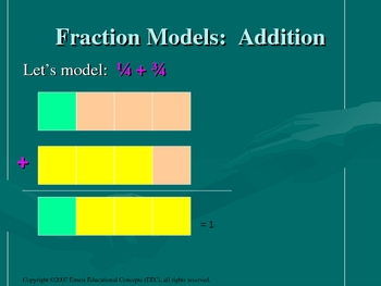 Modeling Adding and Subtracting Fractions PowerPoint