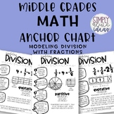 Modeling Division with Fractions Middle Grades Math Anchor Chart