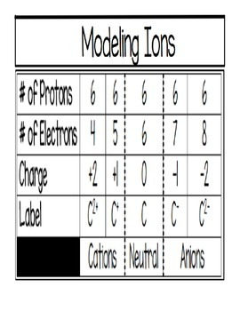 Modeling Ions (ONLY)