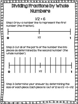 Modeling Multiplying and Dividing Fractions {Common Core Guide}