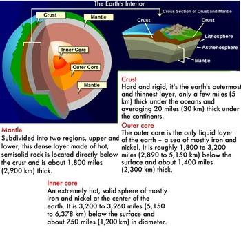 Modeling Plate Tectonics Common Core Lab Activity