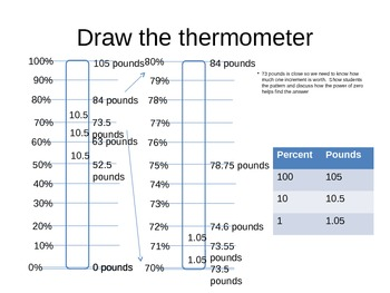 Modeling percent with thermometers 2: Blake's Dilemma Extended Version