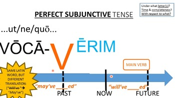Modeling the Latin Tenses - Guided Practice