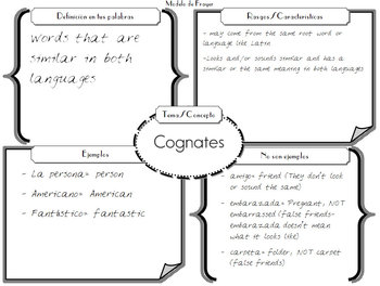 Modelo de Frayer/ Frayer Model Graphic Organizer in Spanish