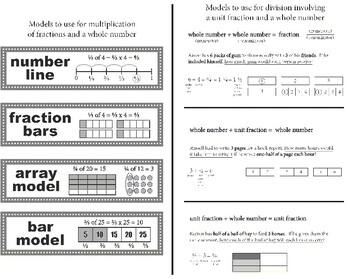 Models • ÷ Unit Fractions & Whole Numbers • x Whole Numbers and Fractions