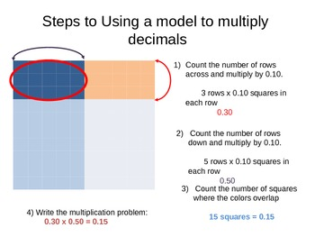 Models of Multiplication and Division with Decimals