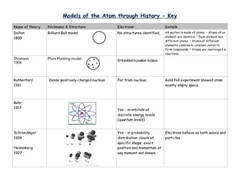 Models of the Atom through History (Graphic Organizer)