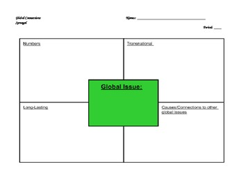 Modern Global Issues Student Presentation Handout and Rubric