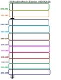 Modern Presidents Timeline