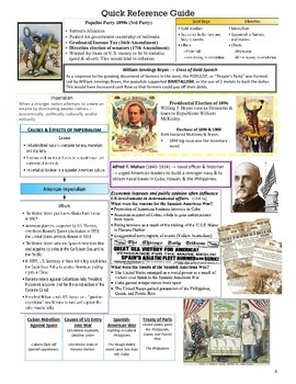 Modern U.S. History Quick Reference Guide