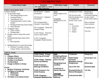 Modern/Contemporary World History & Current Issues Course Plan