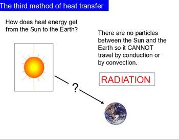 Modes of Heat Transfer