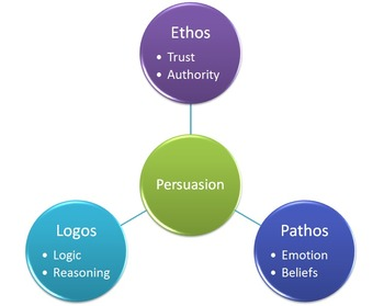 Modes of Persuasion Assessment