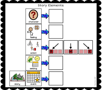 Modified Plot Visuals and Templates for RL 1.3-3.3 (Autism/SPED/ELL)