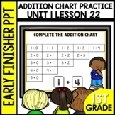 Early Finishers Activities | Addition Chart Practice | Mod