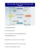Module 10 The Circular Flow Model AP Macroeconomics with Answer Key