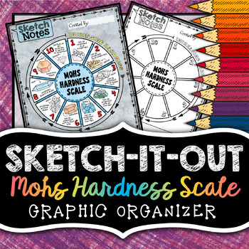 Mohs Hardness Scale - Sketch Notes - Doodle to Learn
