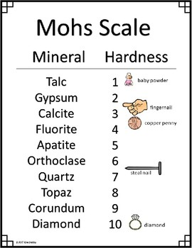 Mohs Scale Poster, Fluency and Essay