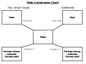 Mole Conversion Chart