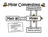 Mole Conversion Help Sheet