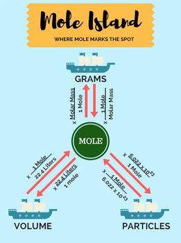 Mole Island Class Poster