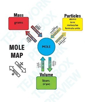 Mole Map & 2 Worksheets ~BUNDLE~ Chemistry  -GREAT LEARNING TOOL-