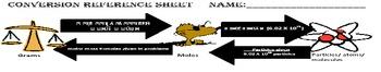 Mole Math Conversion Reference Sheet