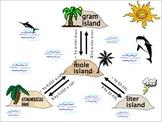 Mole island reference sheet