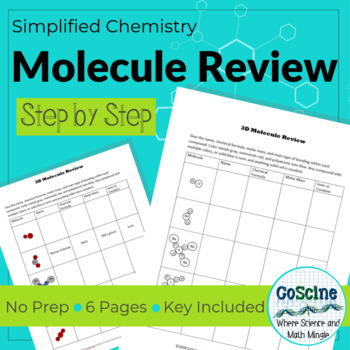 Molecule Review: Molar Mass, Ionic Bonding, and Chemical Formulas