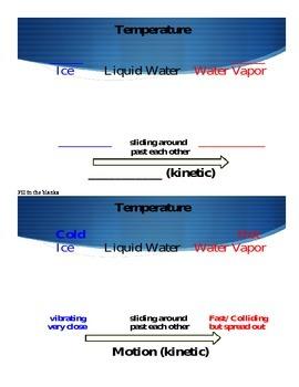 Molecules Motion versus Temperature Graphic
