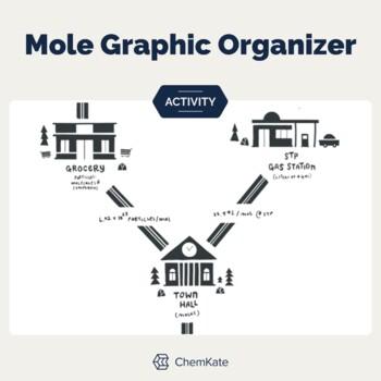 Mole Chemistry: Intro with Moleville & Stoichiometry