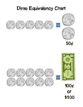 Money Equivalency Chart