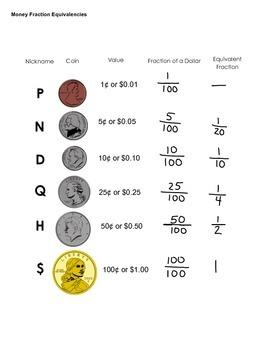 Money Fraction Equivalencies