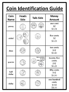 Money Guide Coin Identification Guide Coin Handout Money Identification Money