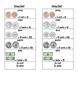 Money Reference Chart