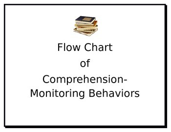 Monitoring Comprehension Flow Chart