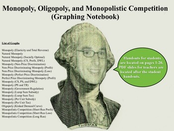 Monopoly, Oligopoly, and Monopolistic Competition (Graphing Notebook)