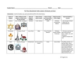 Comparison of Judaism, Christianity, and Islam